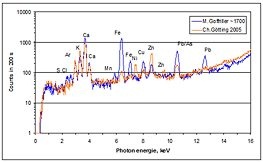 infrared spectroscopy – X-Ray Spectra of the elemental analysis